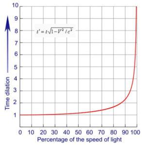 Диаграмма, отображающая искривление времени по мере приближения к скорости света